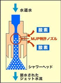 エアーを取り込む溝を設け、水道水に混ぜる